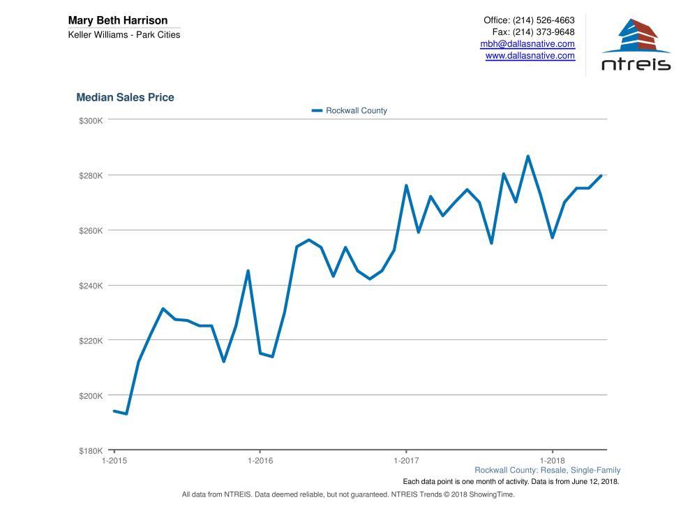 Rockwall County - Median Sales Price